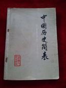 中国历史简表:古代、近代史部分(附重要事件、人物简介 )