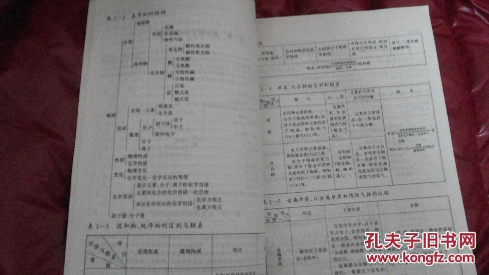 【图】表解各科初中化学(初中)特价书订购三本2016模知识黄埔3上海卷图片
