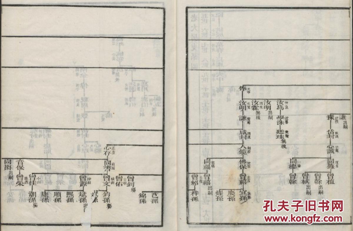 家谱----翁氏族谱 【具体见品相描述】 海虞(常熟) 景阳公支 (由长洲图片