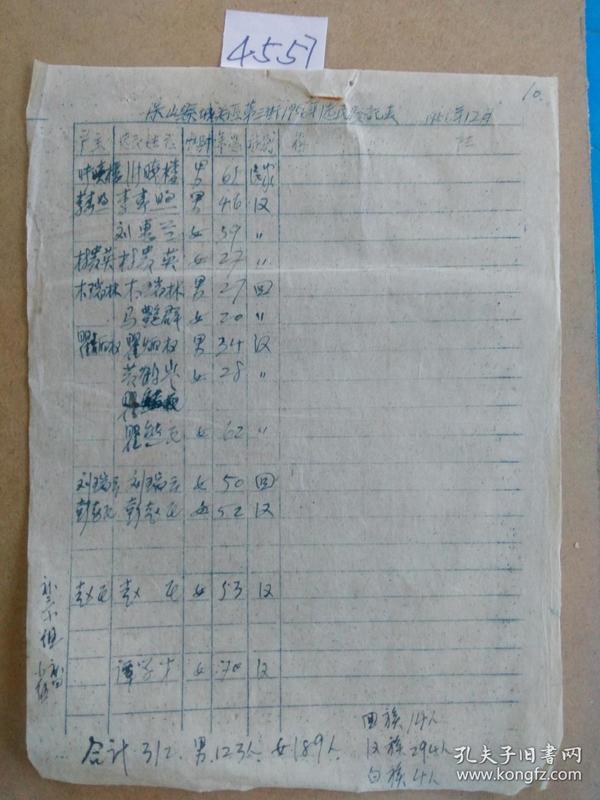 保山县城关区第三街 1956年 选民登记表(4557 )