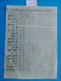 保山县城关区第三街 1956年 选民登记表(手刻油印 4561)