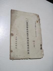 二十六年度广西县政设施准则及进度考核表