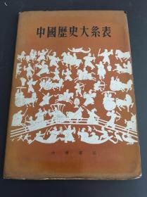 中国历史大糸表