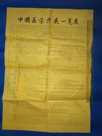 55010019中国医学发展一览表