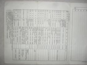 国民政府高级将领陆军军官证件三件