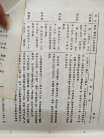 邵东县志里记载的――导弹研究科学家曾长春的学习过的书籍