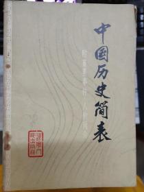 《中国历史简表(附重要事件.人物简介.古代.近代史部分)》