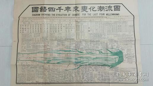 国语四千年来变化潮流图