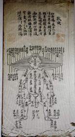 清代手抄线装《点穴秘籍》(共66页,仅售复印件)