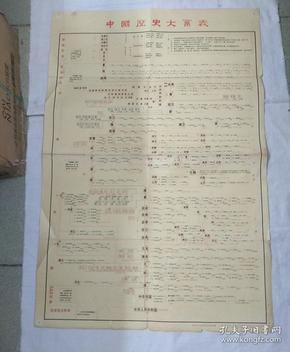 中国历史大系表(1973年2版2印)
