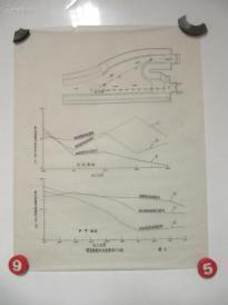 50年代手绘图- 南运河淤积问题模型试验报告图纸资料:《闸前渐变段内淤积情况比较  图 》一张  蜡光纸 尺寸39/31厘米