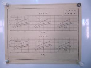 永定河水利资料老图纸一幅 -手绘原稿 《万家码头水位与流量之关系图》一张 蜡光纸 尺寸52/41厘米