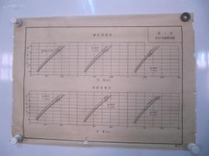 永定河水利资料老图纸一幅 -手绘原稿 《第六堡水位与流量关系曲线图》一张 蜡光纸 尺寸56/40厘米