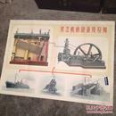 老版教学挂图 蒸汽机的设备及应用 超大开1开全开1957年印数6000色彩漂亮