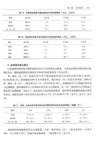 中国慢性病预防控制能力调查报告