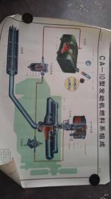 CA-10型发动机燃料系组成(文革时期内燃机挂图)