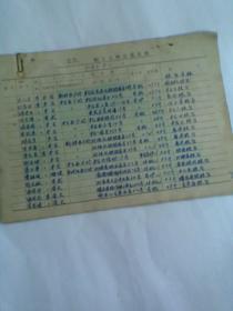 五队职工工种定量名册(北京铁路各个职工粮食定量多少斤。共12片) 手写
