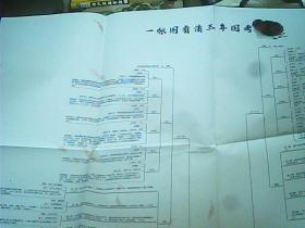 华图教育   一张图看清三年国考申论(100X70CM)