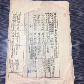 民国三十八年《联合勤务总司令部第六五运输器材库官佐编配名册》