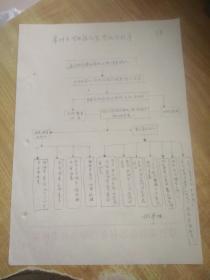 常州市园林绿化监察执法程序(手写)(1页)(左侧孔眼)