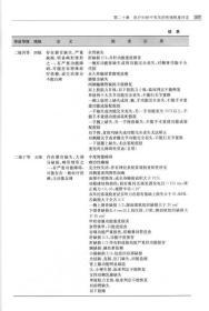 198.00 医疗纠纷的鉴定与防范