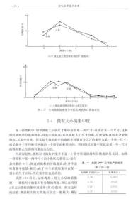 空气洁净技术原理(第四版)