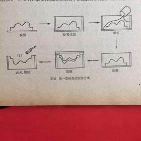 陶瓷型铸造译文集