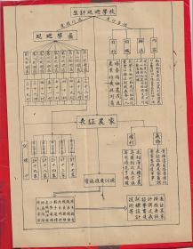 民国-----------珍贵的农业发展资料《生计巡回训练学校----组织系统图》二张。少见。品如图。