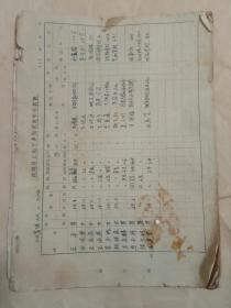 敦煌县上山下乡知识青年花名册(共三十页二百人左右)