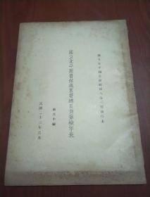 国立北平图书馆藏丛书总目首笔检字表