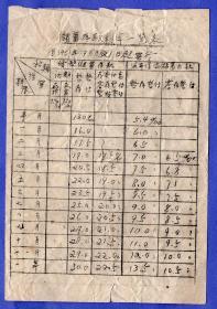 银行类票据-----1951年7月21日中国人民银行的储蓄存款利率一览表