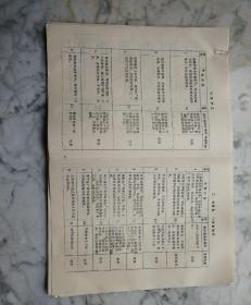 1983年宿迁玻璃厂建炉工、设备股长、描图员等31个工作岗位内容考核表。