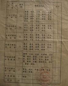 中华苏维埃共和国邮政总局管辖范围表、红色邮政资料