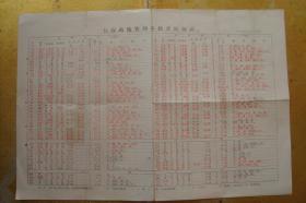 长春站旅客列车到开时刻表(1990年)