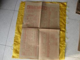 1963年1季度 邮电局发行全国报刊目录