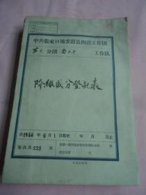 蔚县张中堡公社南门子大队阶级成分登记表