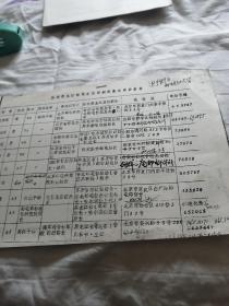 黑龙江邮电史志资料征集座谈会名单