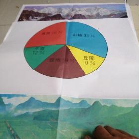 (九年义务教育小学社会教学挂图)五种地形面积比例一