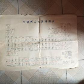 门捷列夫元素周期表