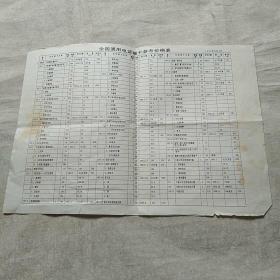全国通用电话磁卡参考价格表(1997年)