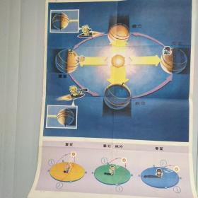 小学课本自然常识第四册教学挂图  宇宙(一)