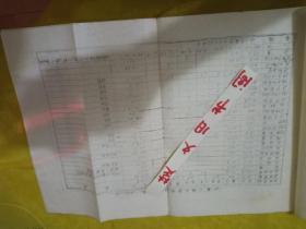 陕甘宁史料    边区一级生产粮食调查表  油印本