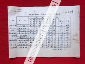 烹饪饮食文化手稿73,成都市名优小吃名优菜品名优火锅总分表