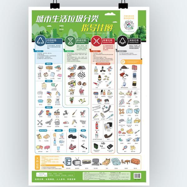 城市生活垃圾分类指导挂图