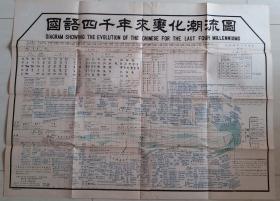 1926年中华教育改进社发行黎锦熙著《国语四千年来变化潮流图》(大张,彩印)