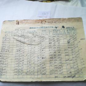 历史文献,1957年联合农业社夏季预分明细表六张合售