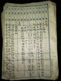 清代老藥方(手寫、字非常漂亮)