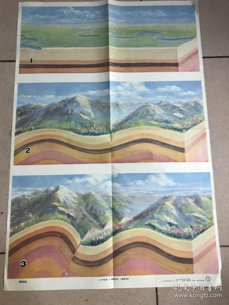 挂图 :岩层变化  尺寸两开.