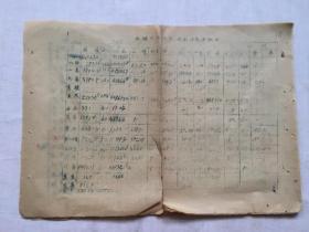 1954年     陕西省蓝田县各种作物产量计划任务分配表(草宣纸油印)