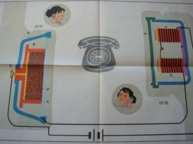 初级中学课本物理第二册教学挂图(下)10(2)电话